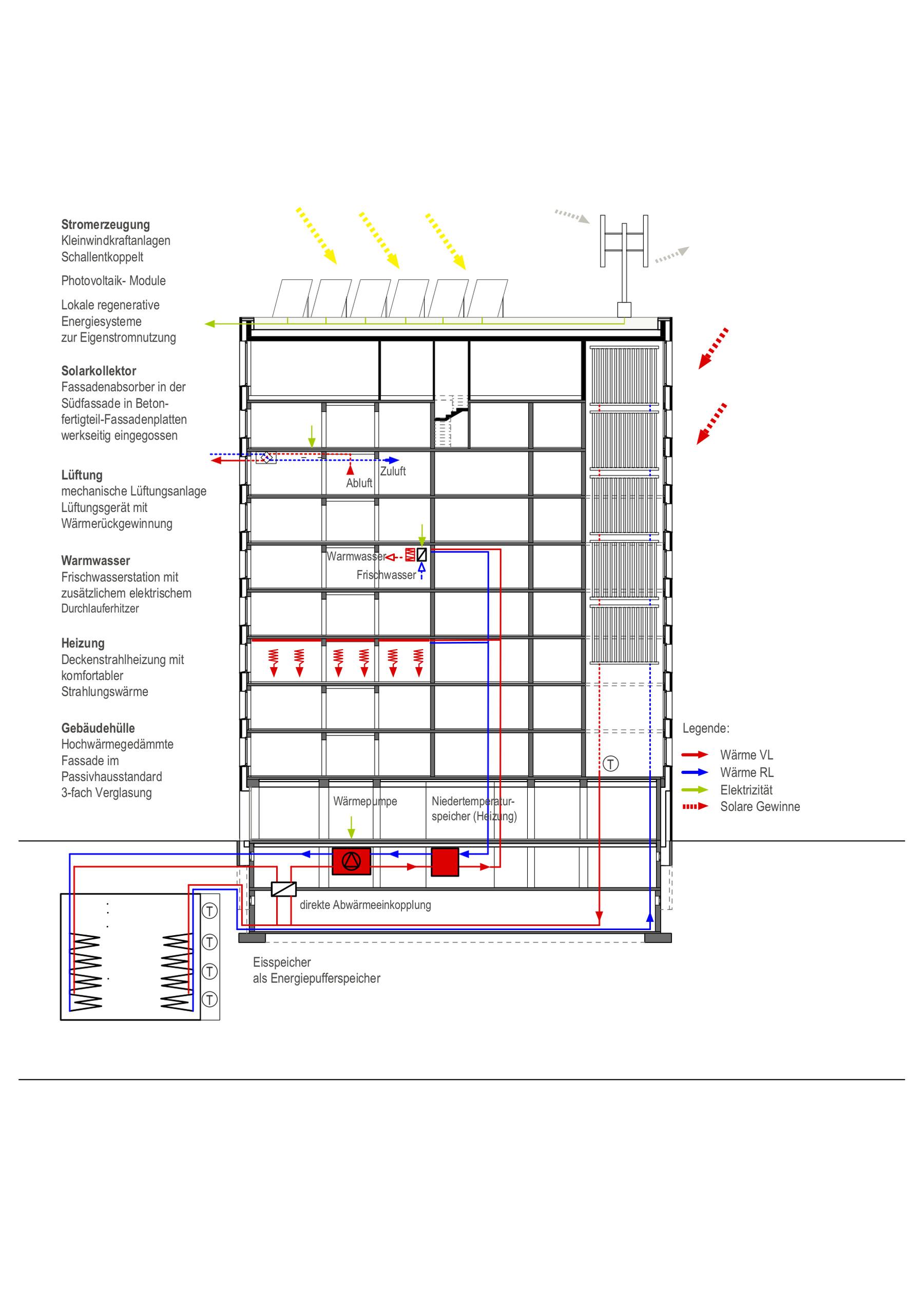 """""""Energieeffizienzhaus Pforzheim - Energieschema (Freivogel-Architekten, Ludwigsburg, Energiekonzept: Transsolar Energietechnik GmbH, Stuttgart)"""""""